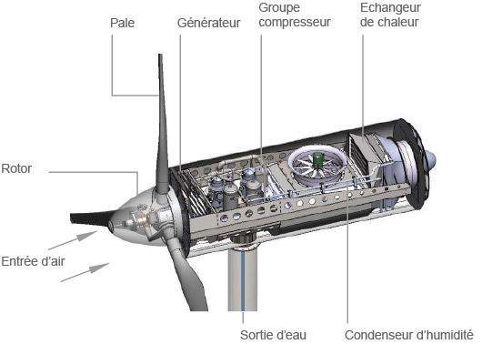Breveté au niveau mondial, le dispositif d'Eole Water est le seul à ce jour à tirer profit de l'eau contenue dans l'air à l'aide d'une éolienne (©Eole Water)