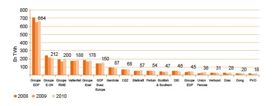 Production électrique des électriciens européens en TWh, de 2008 à 2010 (©PwC)