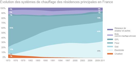 Évolution des systèmes de chauffage en France