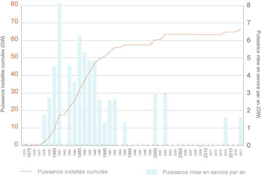 Évolution de la puissance installée cumulée du parc nucléaire français (incluant la possible intégration des 2 EPR, ©CDE d'après source observatoire-électricité)