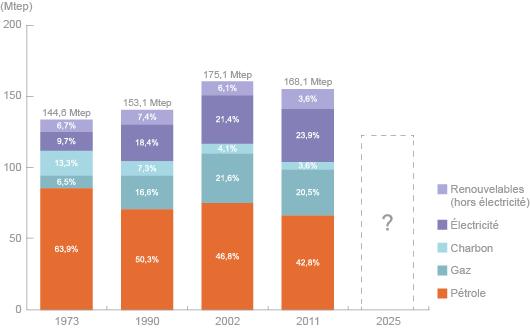 Répartition de la consommation énergétique finale en France de 1973 à 2011 (©2012)
