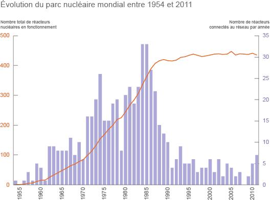 Evolution du parc nucléaire entre 1954 et 2011 (©2012)