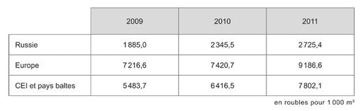 Moyennes de prix du gaz vendu (hors taxes et droits de douane)