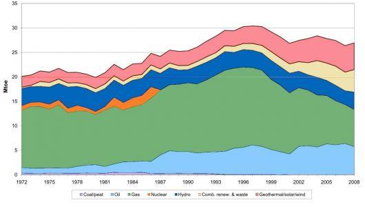 Production d'énergie en Italie de 1972 à 2008 (d'après AIE)