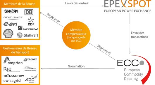 Structure des échanges sur la bourse Epex Spot (©Epex Spot)