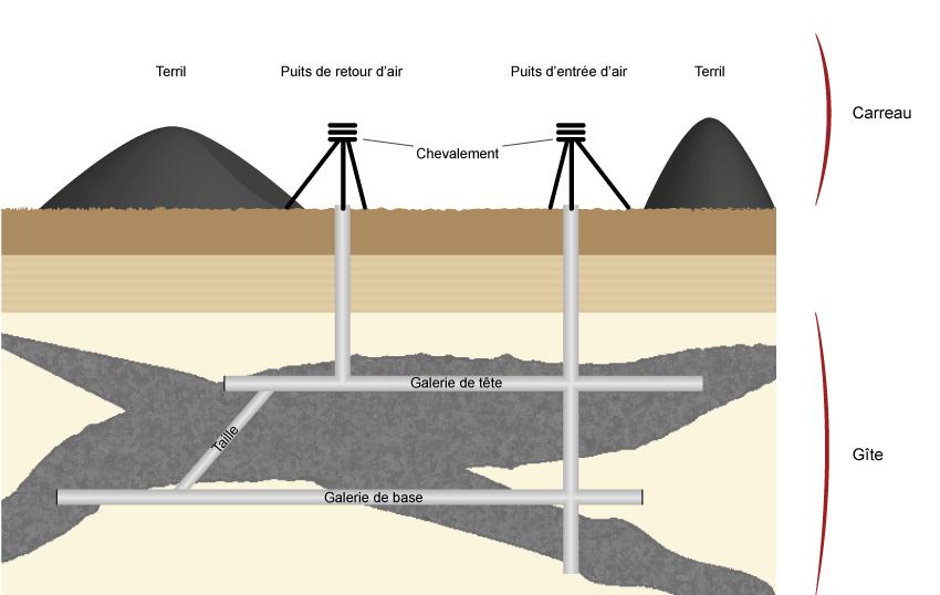 techniques d 39 exploitation des mines de charbon souterraines et ciel ouvert. Black Bedroom Furniture Sets. Home Design Ideas