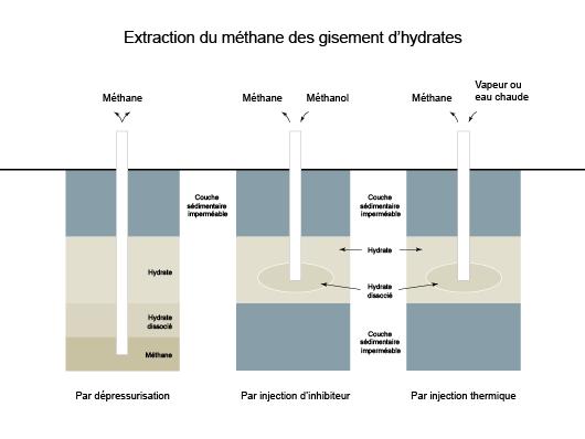 Schéma représentant les trois moyens envisagés pour l'extraction du gaz des gisements d'hydrates ( d'après Christophe Bourry, Caractérisation physique et géochimique d'hydrates de gaz d'environnements géologiques différents, IFREMER, décembre 2008(2))