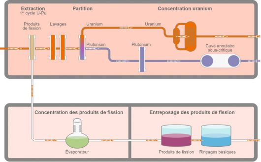 retraitement combustible nucléaire extraction partition concentration