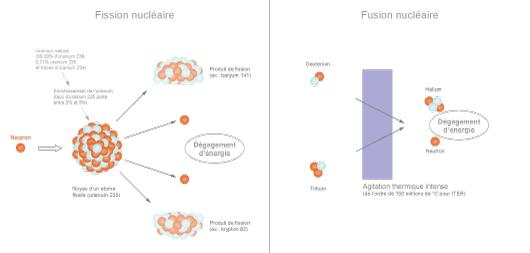 Principe des réactions nucléaires de fission et de fusion (©Connaissance des Énergies)