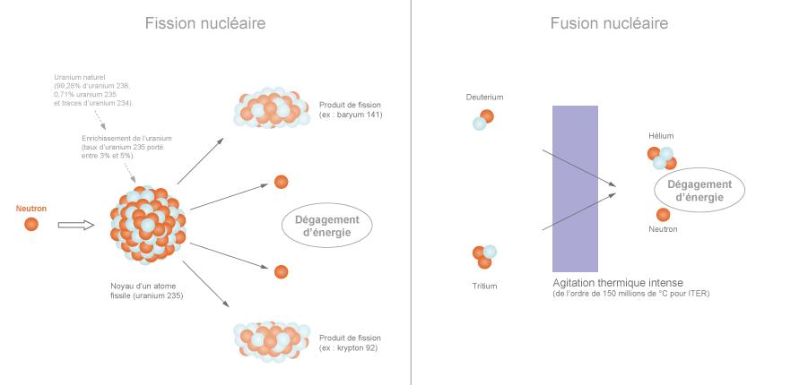 Diff 233 Rence Entre Fission Et Fusion Nucl 233 Aire Explications