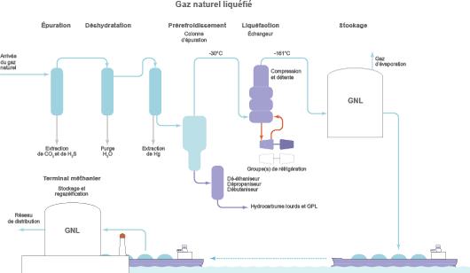 Différentes étapes de la « chaîne GNL »