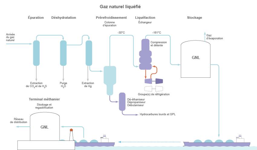 Tout savoir sur le gaz naturel liquéfié (GNL) : définition ...