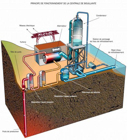 centrale géothermique de bouillante