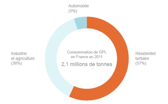 Répartition de la consommation française de GPL par secteurs (©DR, d'après données CEREN 2013/CFBP)