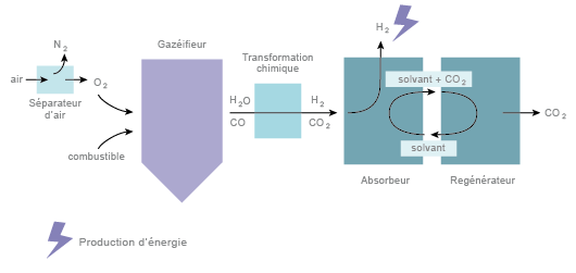 La capture du CO2 par oxycombustion (©2012)