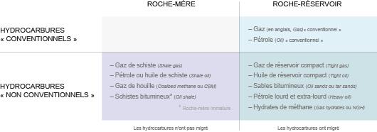 Les gaz et pétrole difficilement extractibles (offshore profond, zone polaire, etc.) ne sont généralement plus considérés comme « non conventionnels » dès lors que des techniques classiques permettent de les extraire. (©DR)