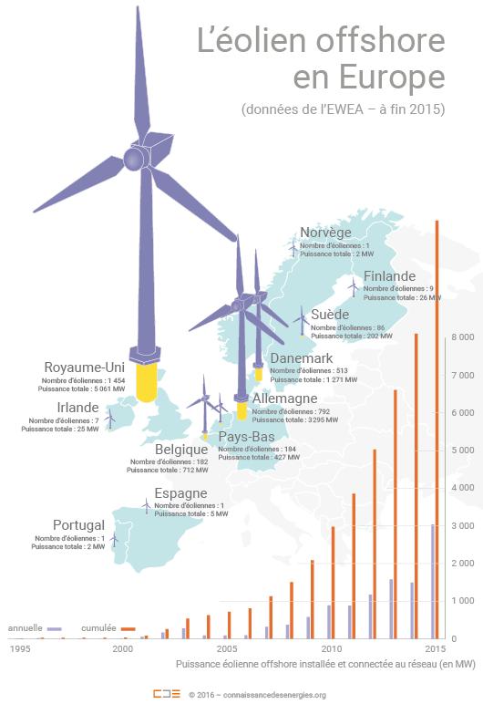 L'éolien offshore en europe en 2015
