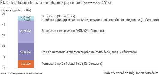 Etat des lieux du parc nucléaire au Japon (septembre 2016)