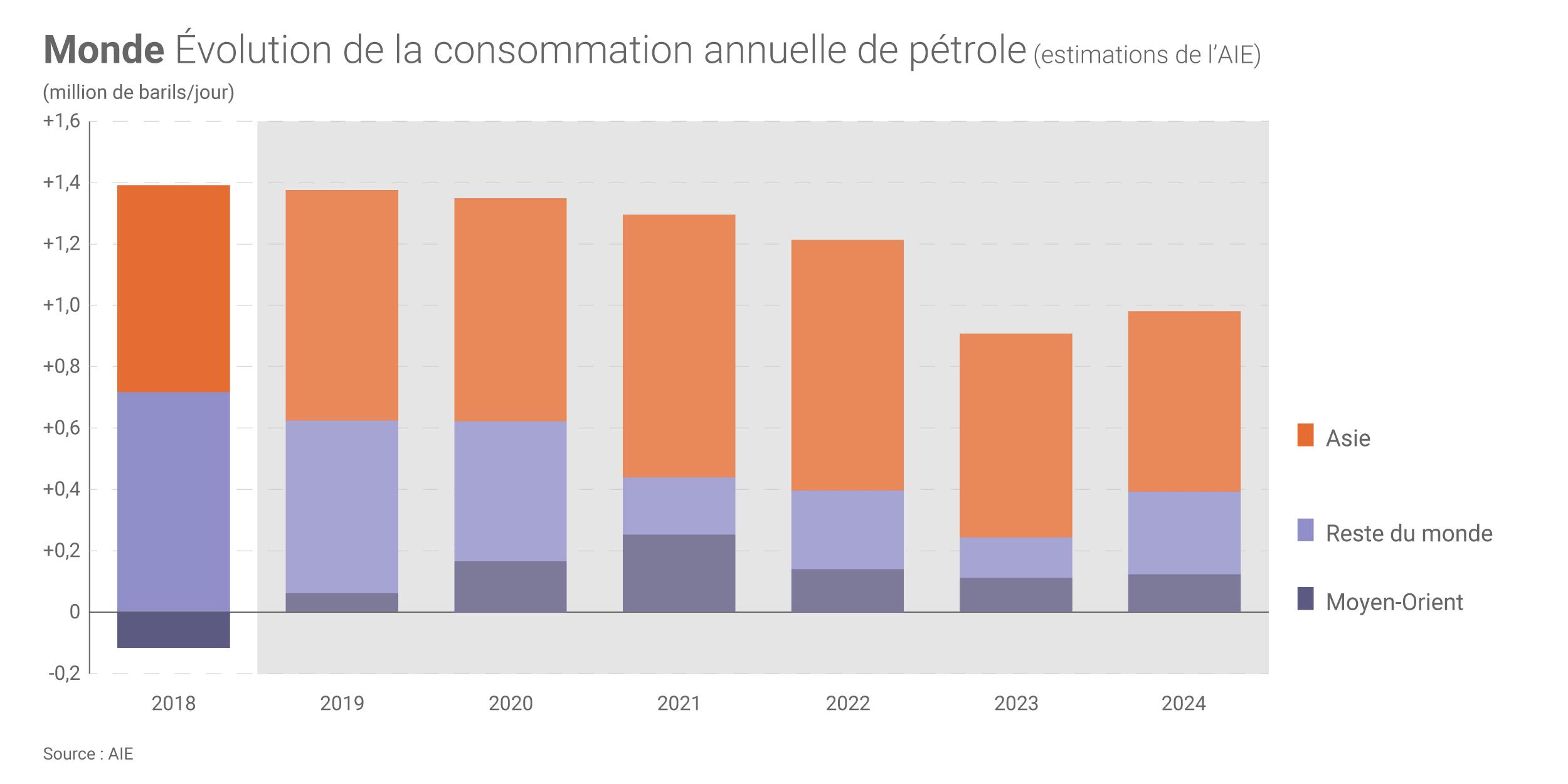https://www.connaissancedesenergies.org/sites/default/files/image_article/evolution-consommation-mondiale-petrole-estimations-aie_zoom.png