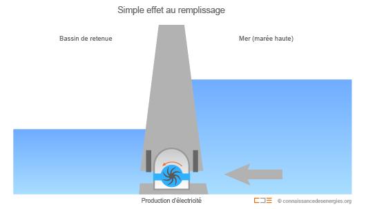 Marémoteur simple bassin au remplissage