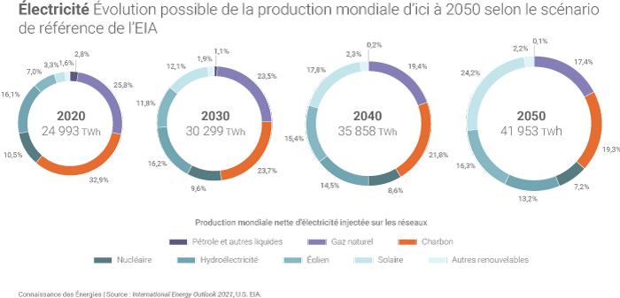 Evolution de la production mondiale d'électricité dans le scénario de référence de l'AIE d'ici à 2050