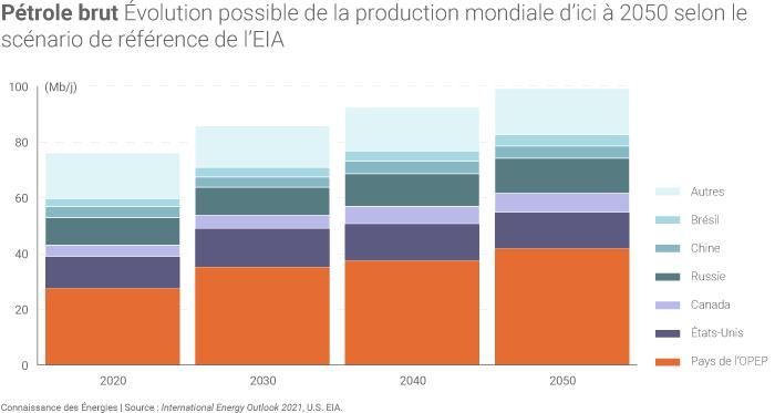 Évolution de la production mondiale de pétrole brut selon le scénario de référence de l'AIE