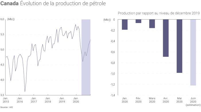 Production canadienne de pétrole