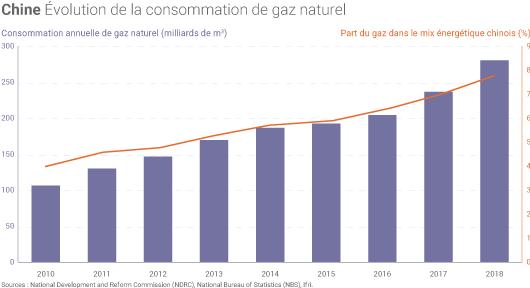 Consommation de gaz de la Chine