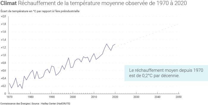 Évolution des températures moyennes observées