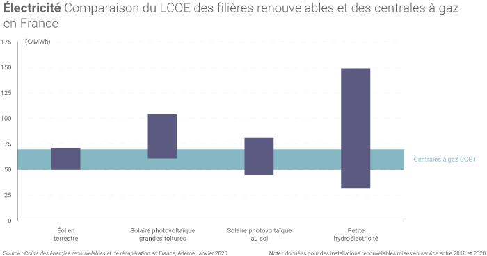 LCOE renouvelables et gaz