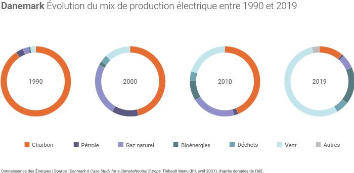 Évolution du mix électrique danois