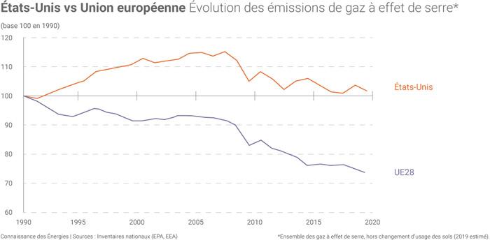 Emissions gaz à effet de serre UE Etats-Unis