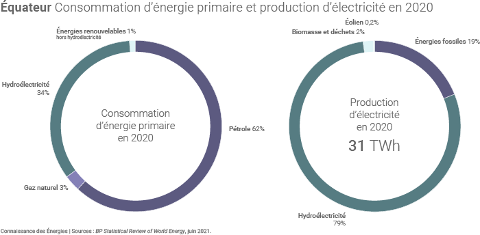 Consommation d'énergie et production d'électricité en Équateur