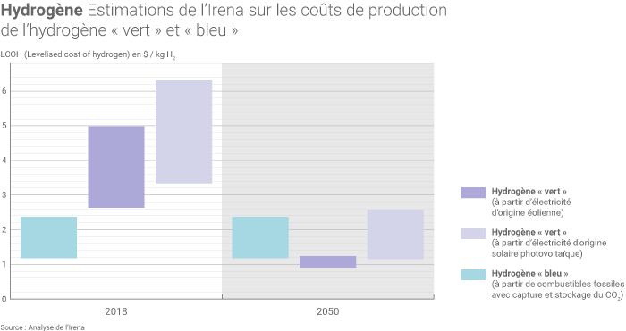 Coûts de production de l'hydrogène