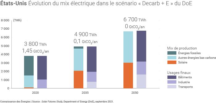 Évolution possible du mix électrique américain dans un scénario de décarbonation