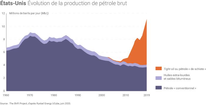 Évolution passée de la production américaine de pétrole