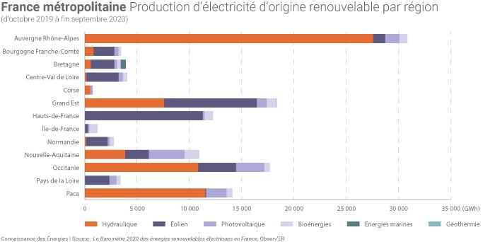 Production électrique d'origine renouvelable en 2020 en France