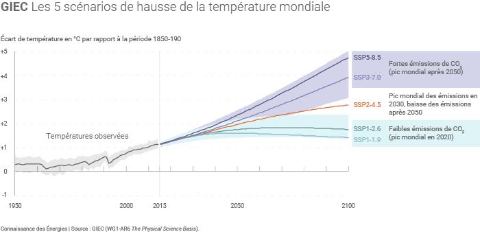 Scénarios du GIEC sur l'évolution de la température mondiale