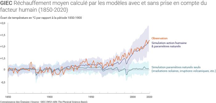 Observations et simulations du climat depuis 1850