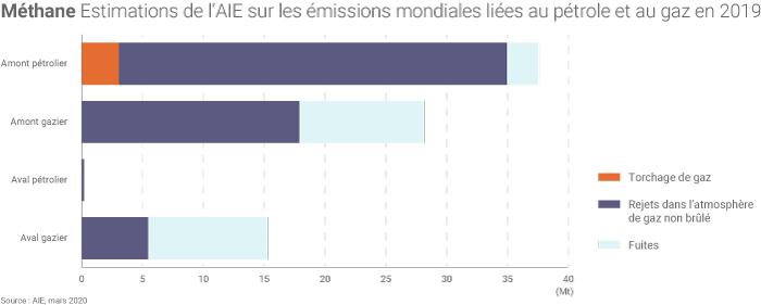 Émissions de méthane liées au pétrole et au gaz