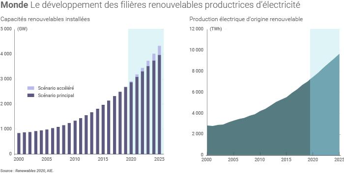Énergies renouvelables dans le secteur électrique