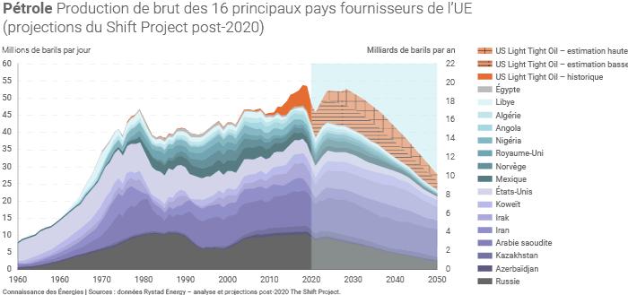 Principaux pays fournisseurs de pétrole de l'UE