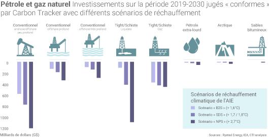 Investissements accord de Paris