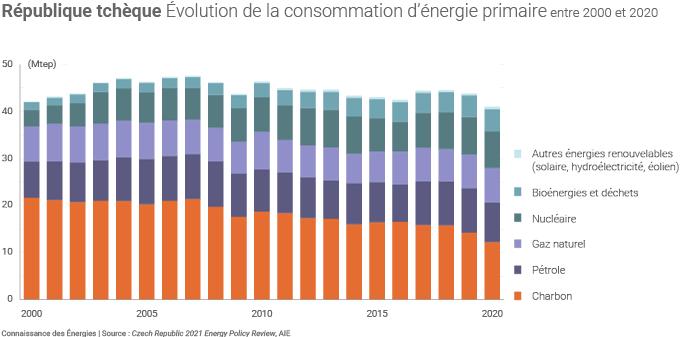 Évolution de la consommation d'énergie en République tchèque