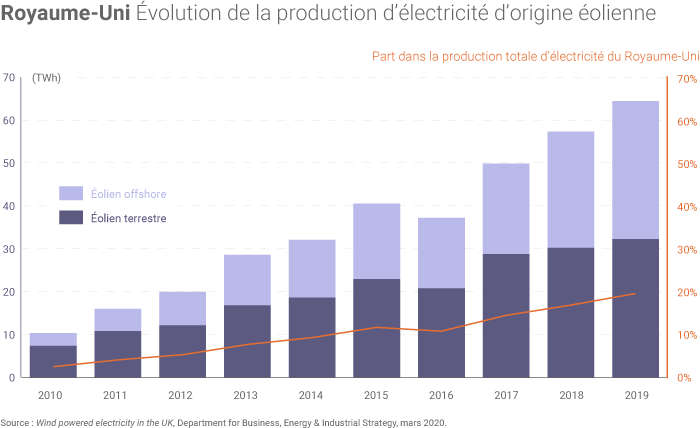 Production éolienne du Royaume-Uni
