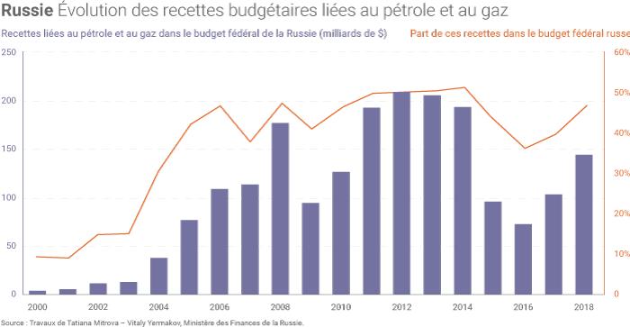 Part du gaz et du pétrole dans le budget de la Russie