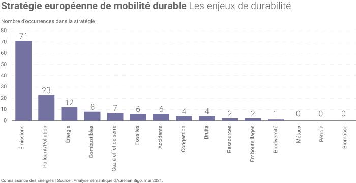 Les enjeux de durabilité dans la Stratégie européenne de mobilité durable