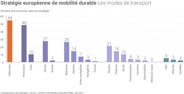 Les modes de transport dans la Stratégie européenne de mobilité durable