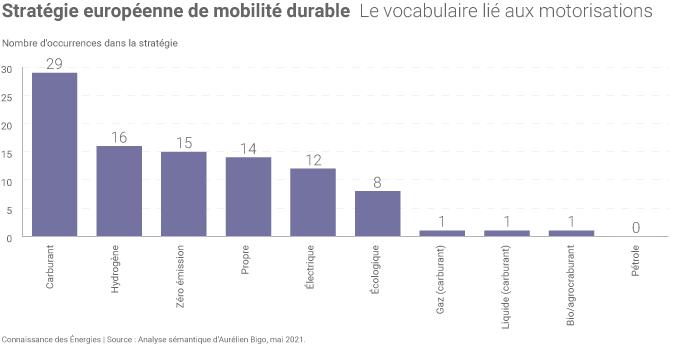 Les motorisations dans la Stratégie européenne de mobilité durable
