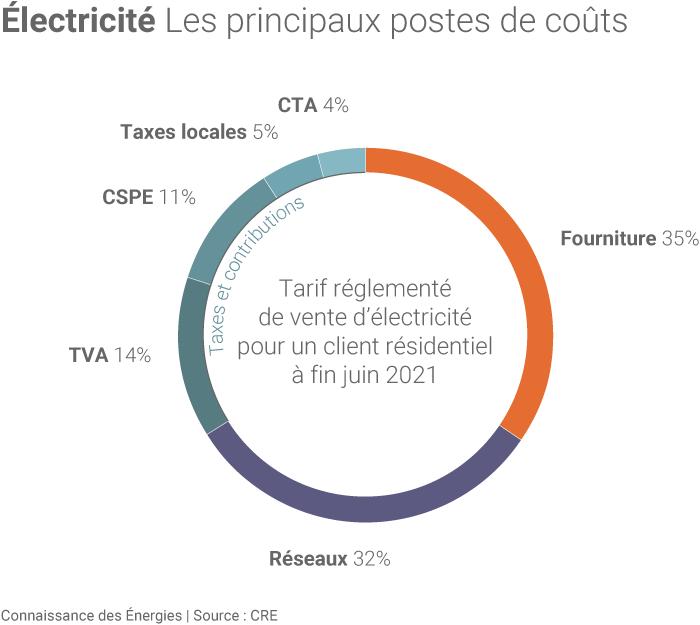 Décomposition d'une facture d'électricité type en France